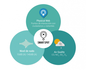 Smart Spot Features