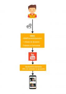 Process of uploading content to BI·Memories