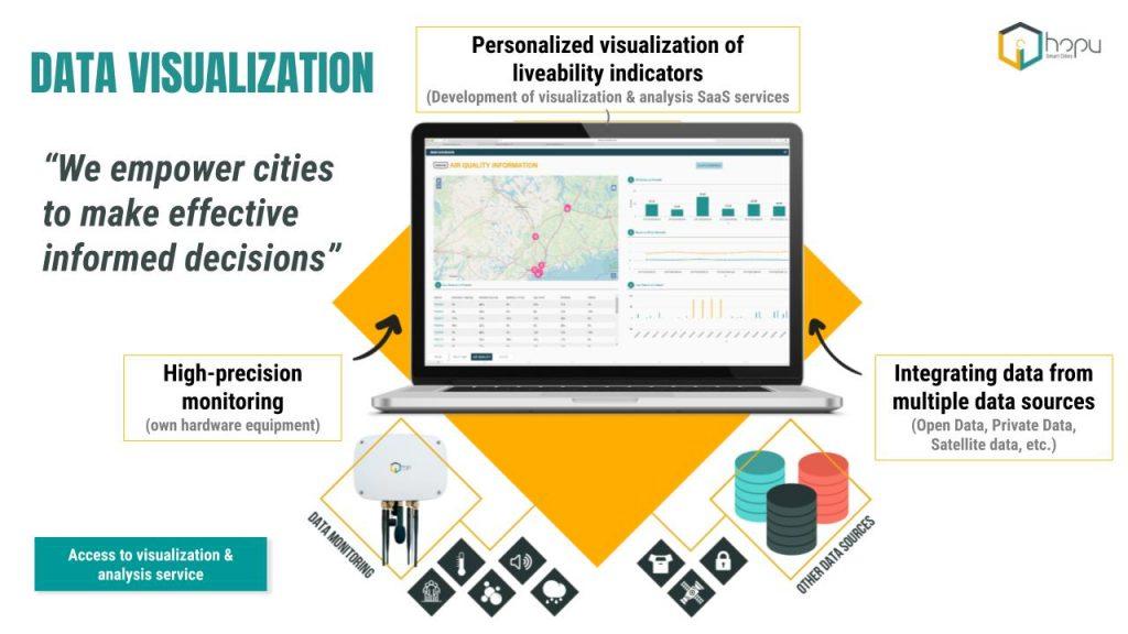 Data visualization of HOPU